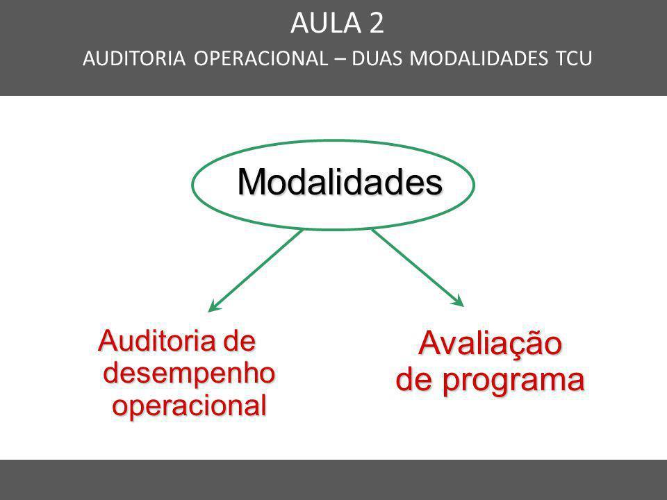 Nome do Curso em uma linha AULA 2 AUDITORIA OPERACIONAL – DUAS MODALIDADES TCU Modalidades Modalidades Avaliação de programa Auditoria de desempenho o
