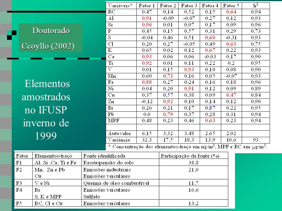 Doutorado Ccoyllo (2002) Elementos amostrados no IFUSP inverno de 1999