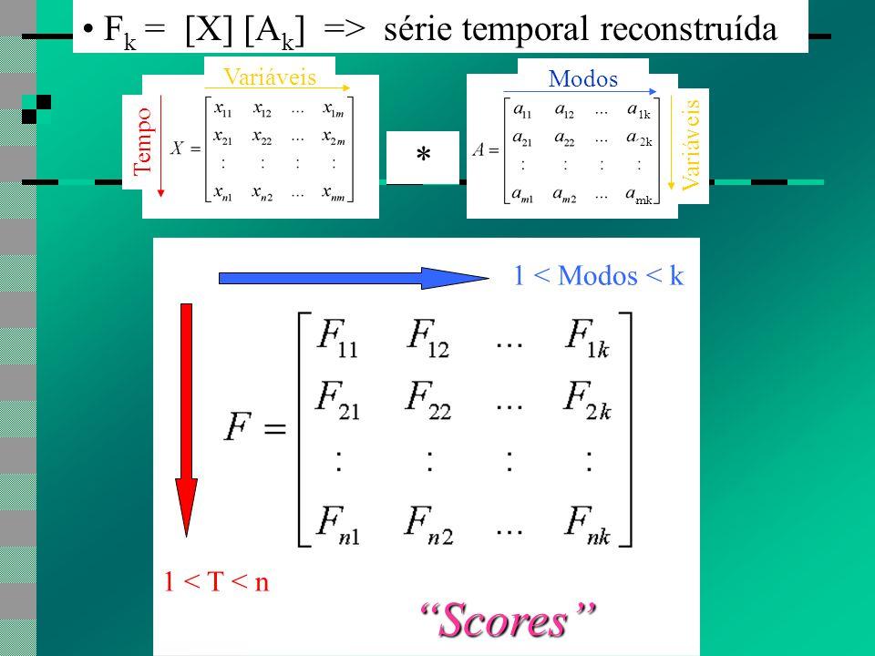 F k = [X] [A k ] => série temporal reconstruída 1 < T < n 1 < Modos < k Scores * 1k 2k mk Variáveis Tempo Modos Variáveis