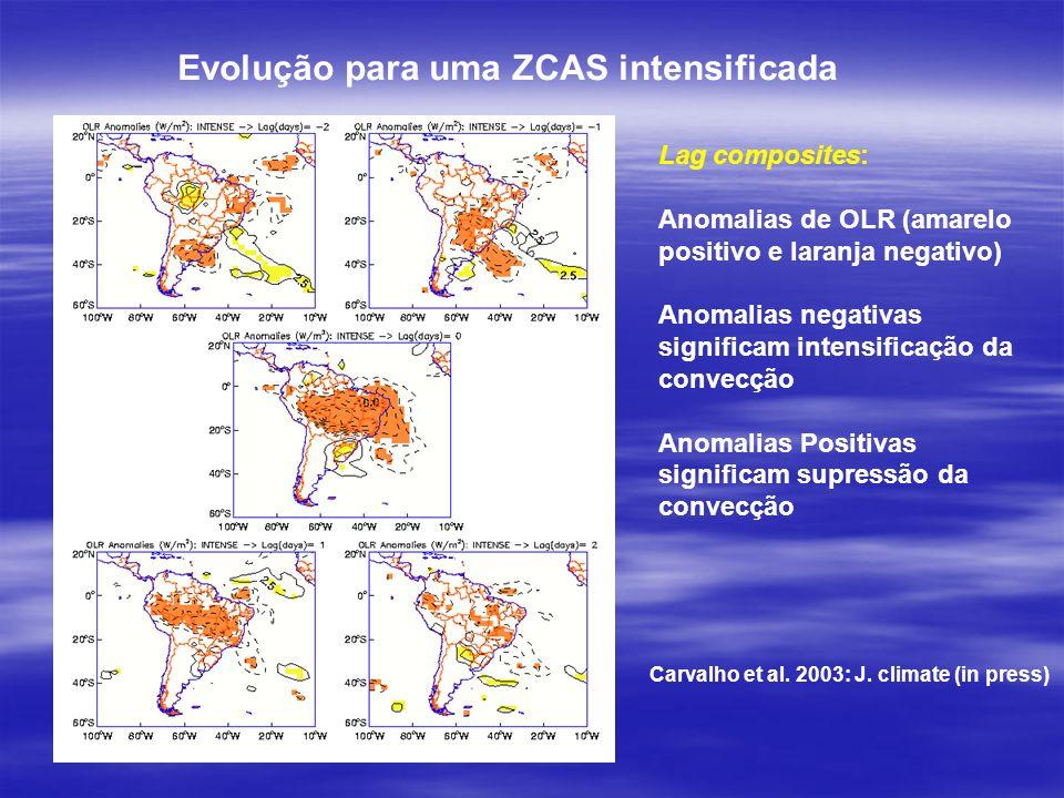 Lag composites: Anomalias de OLR (amarelo positivo e laranja negativo) Anomalias negativas significam intensificação da convecção Anomalias Positivas