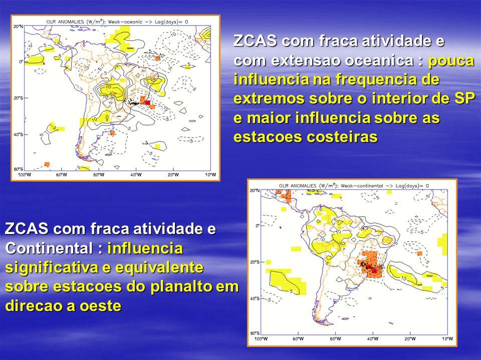 ZCAS com fraca atividade e com extensao oceanica : pouca influencia na frequencia de extremos sobre o interior de SP e maior influencia sobre as estac