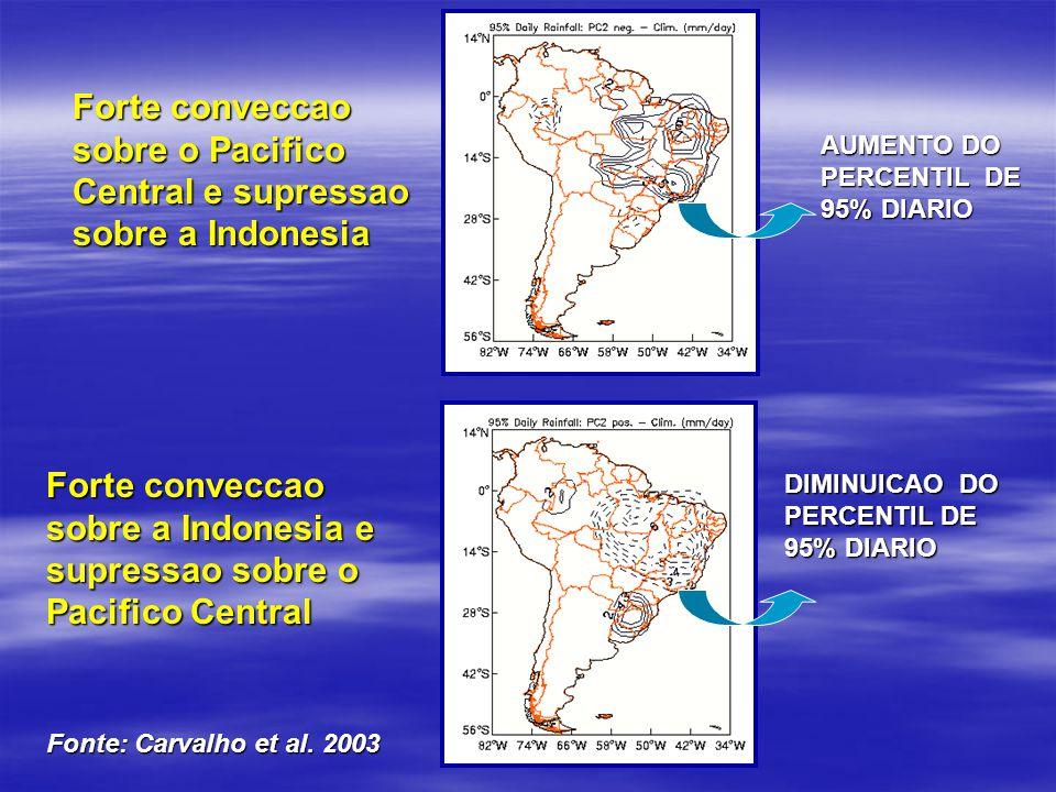 Forte conveccao sobre o Pacifico Central e supressao sobre a Indonesia DIMINUICAO DO PERCENTIL DE 95% DIARIO Forte conveccao sobre a Indonesia e supre