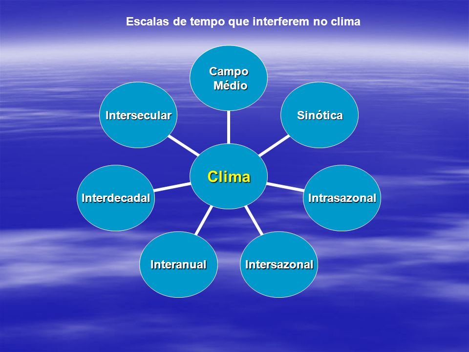 Clima Campo Médio Médio Sinótica Intrasazonal IntersazonalInteranual Interdecadal Intersecular Escalas de tempo que interferem no clima