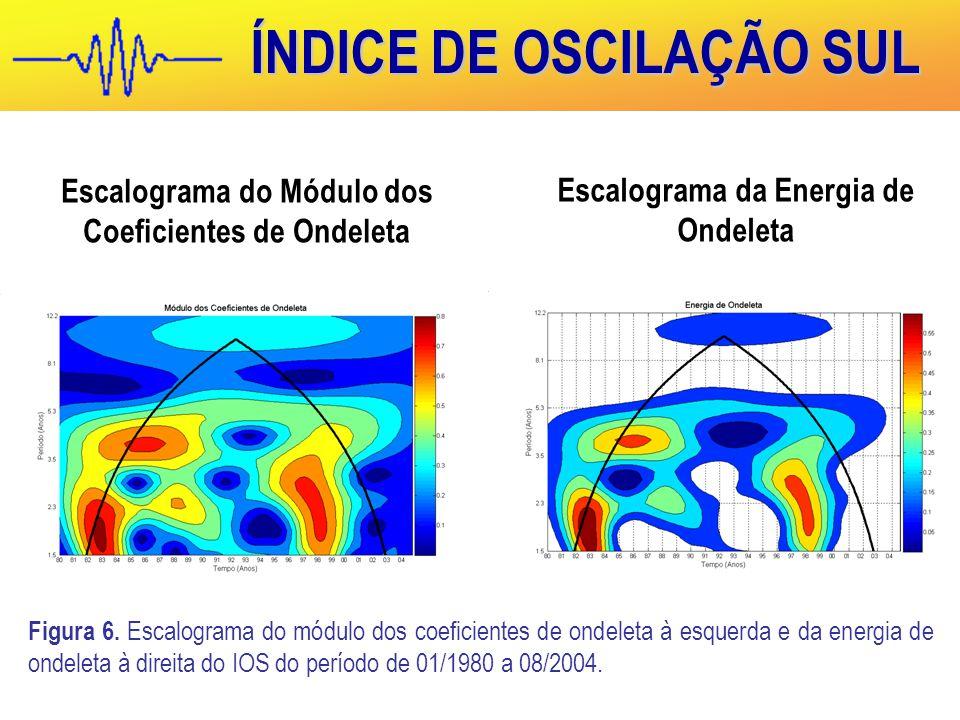 ÍNDICE DE OSCILAÇÃO SUL Figura 6.