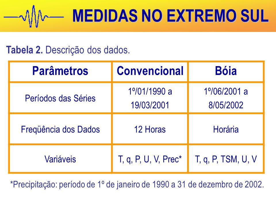 MEDIDAS NO EXTREMO SUL ParâmetrosConvencionalBóia Períodos das Séries 1º/01/1990 a 19/03/2001 1º/06/2001 a 8/05/2002 Freqüência dos Dados12 HorasHorária VariáveisT, q, P, U, V, Prec*T, q, P, TSM, U, V Tabela 2.