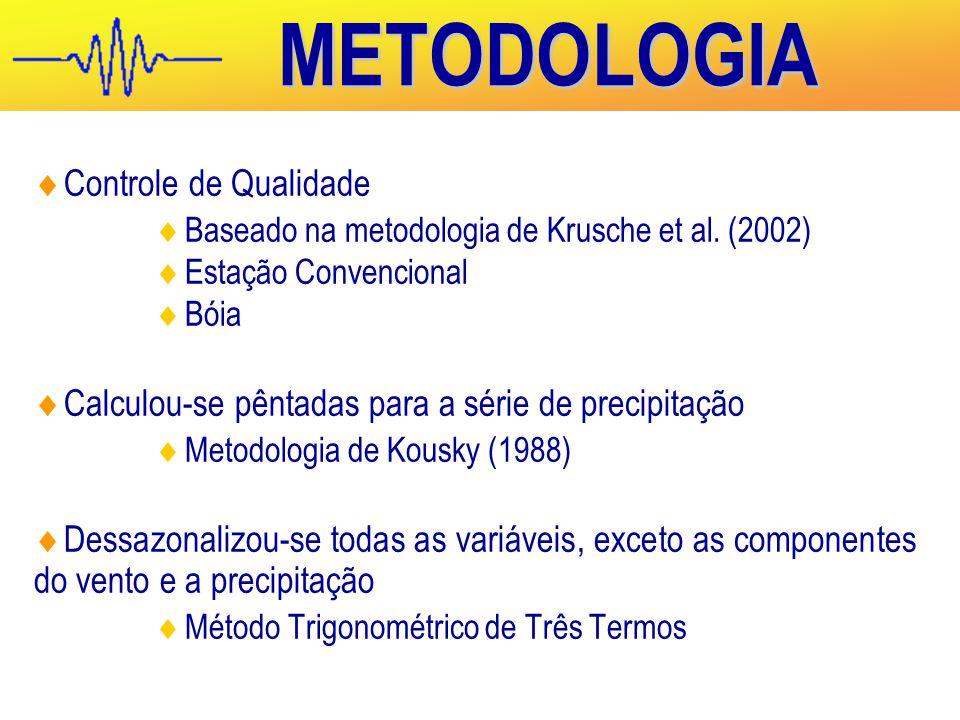 METODOLOGIA  Controle de Qualidade  Baseado na metodologia de Krusche et al.