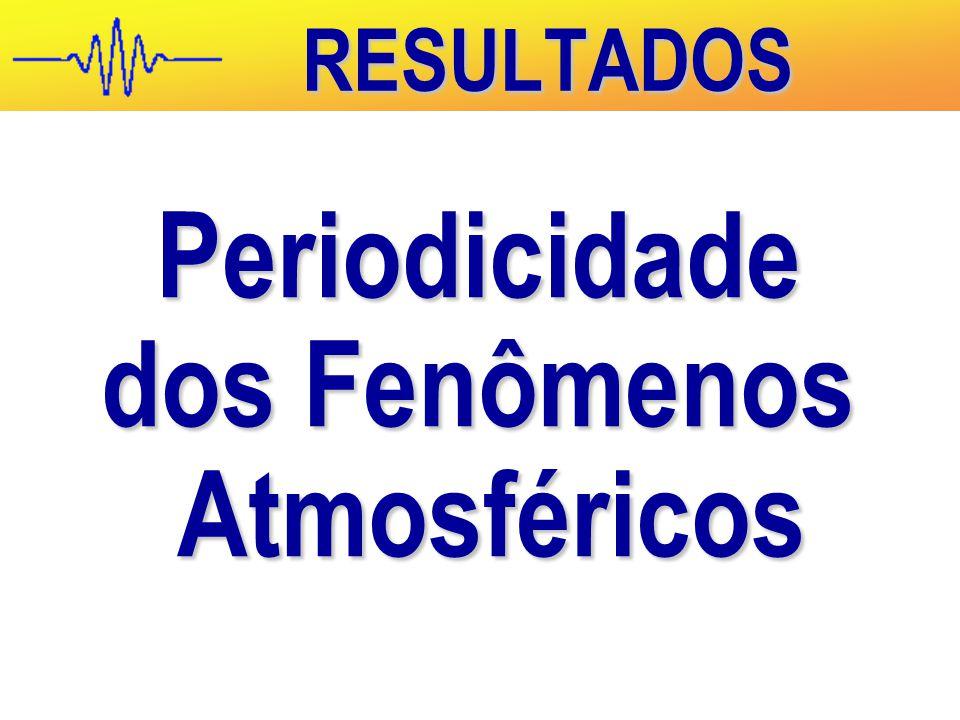 RESULTADOS Periodicidade dos Fenômenos Atmosféricos Atmosféricos