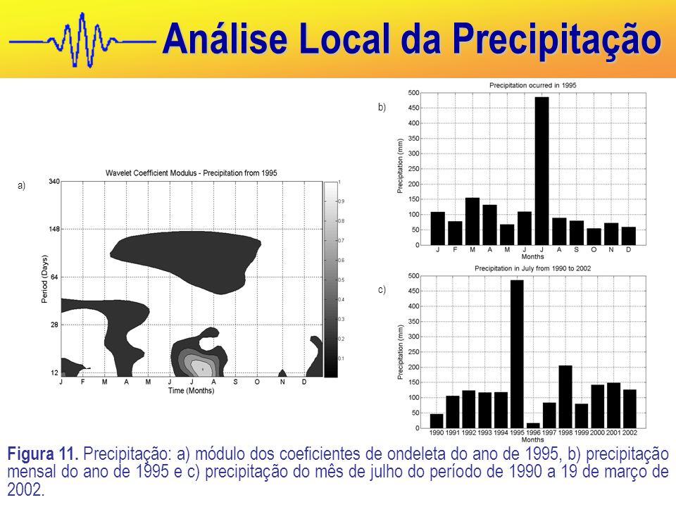 Análise Local da Precipitação a) b) c) Figura 11.