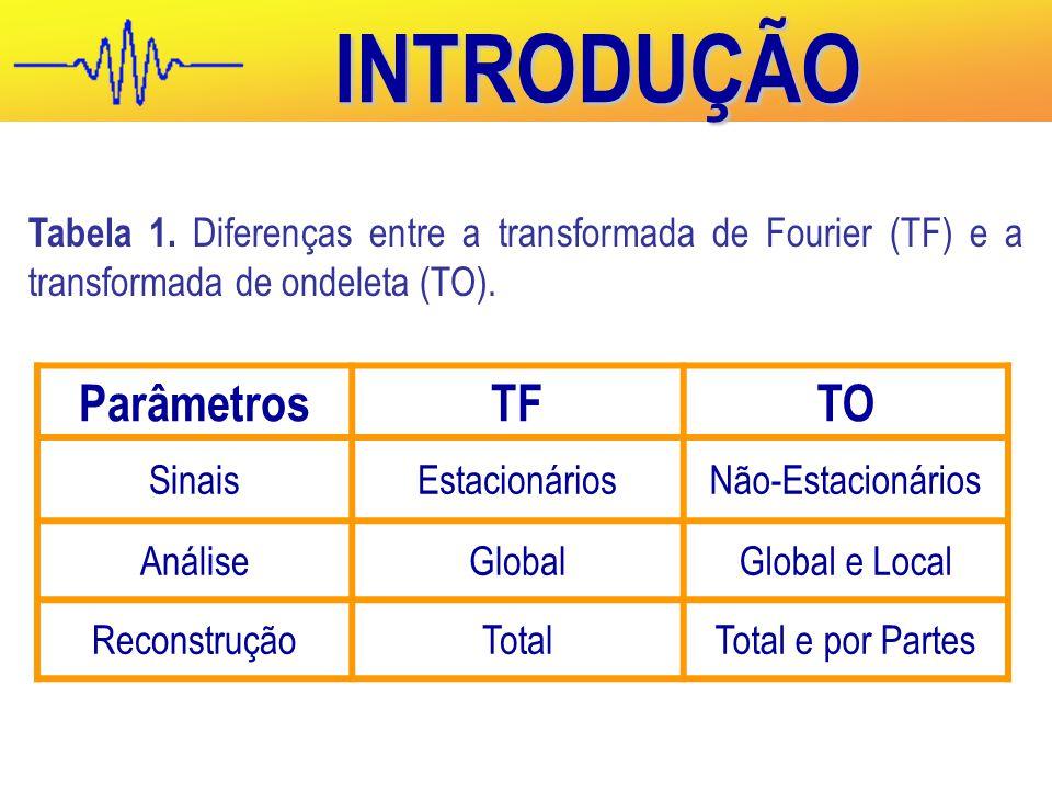 ParâmetrosTFTO SinaisEstacionáriosNão-Estacionários AnáliseGlobalGlobal e Local ReconstruçãoTotalTotal e por Partes Tabela 1.