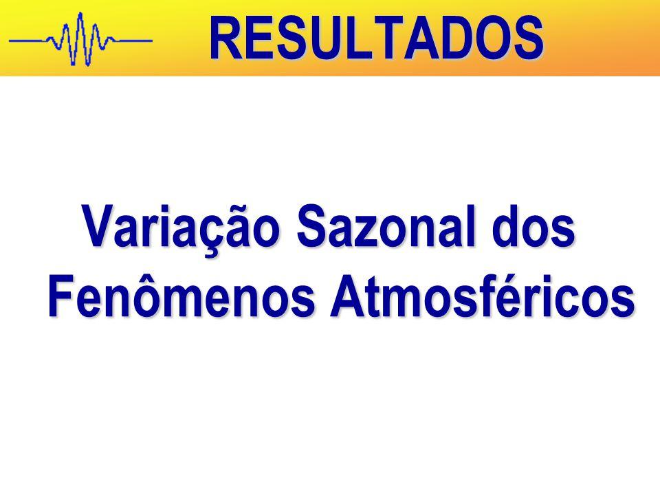 Variação Sazonal dos Fenômenos Atmosféricos RESULTADOS