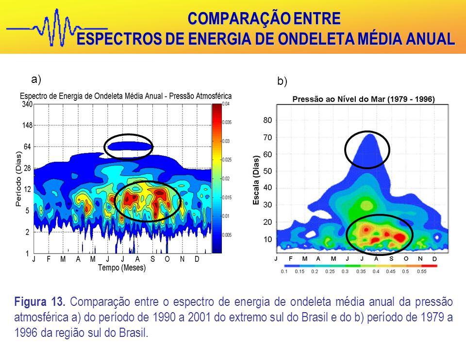 COMPARAÇÃO ENTRE ESPECTROS DE ENERGIA DE ONDELETA MÉDIA ANUAL Figura 13.