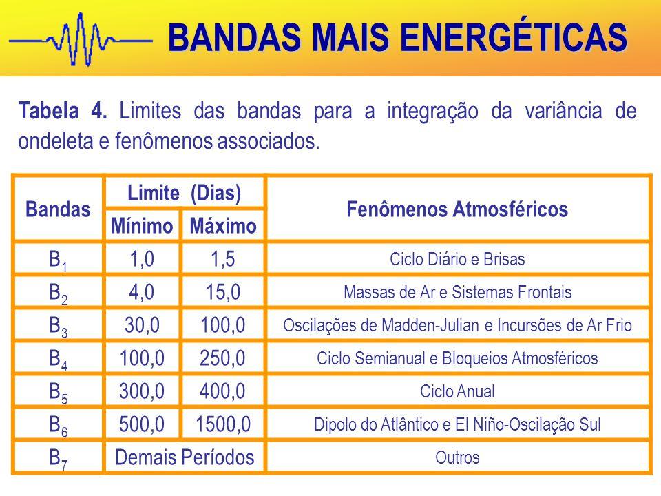 BANDAS MAIS ENERGÉTICAS Bandas Limite (Dias) Fenômenos Atmosféricos MínimoMáximo B1B1 1,01,5 Ciclo Diário e Brisas B2B2 4,015,0 Massas de Ar e Sistemas Frontais B3B3 30,0100,0 Oscilações de Madden-Julian e Incursões de Ar Frio B4B4 100,0250,0 Ciclo Semianual e Bloqueios Atmosféricos B5B5 300,0400,0 Ciclo Anual B6B6 500,01500,0 Dipolo do Atlântico e El Niño-Oscilação Sul B7B7 Demais Períodos Outros Tabela 4.