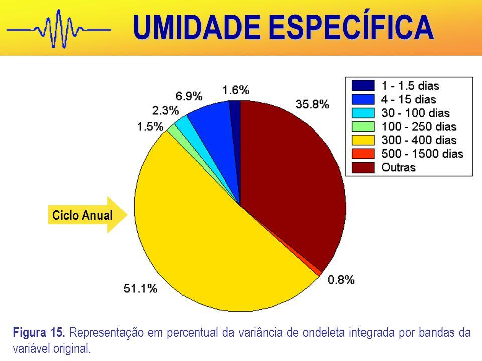 UMIDADE ESPECÍFICA Figura 15.