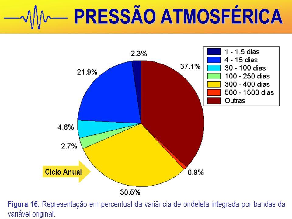 PRESSÃO ATMOSFÉRICA Figura 16.