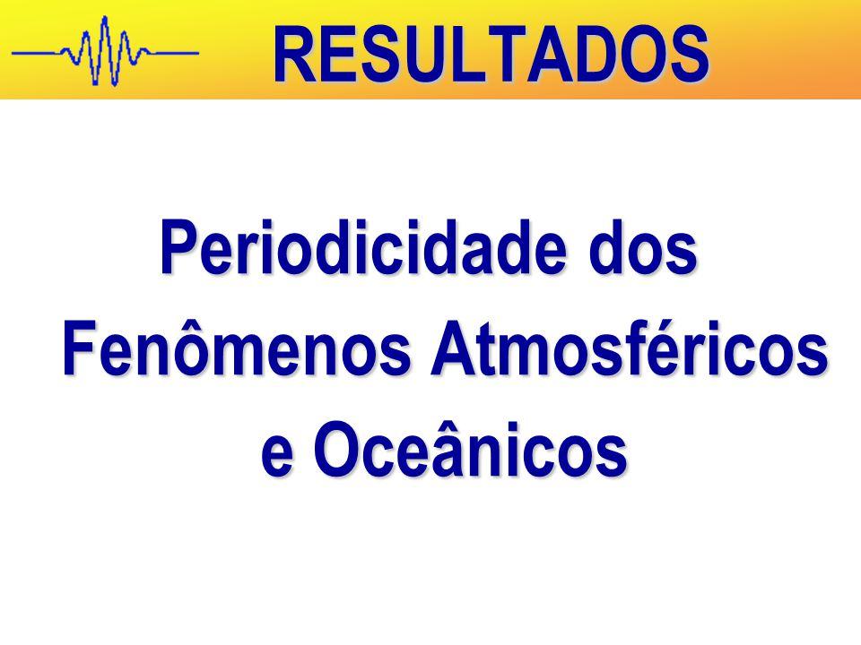 RESULTADOS Periodicidade dos Fenômenos Atmosféricos e Oceânicos