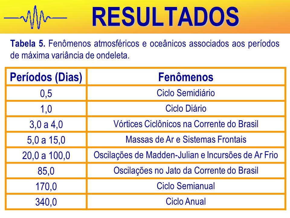 RESULTADOS Tabela 5.