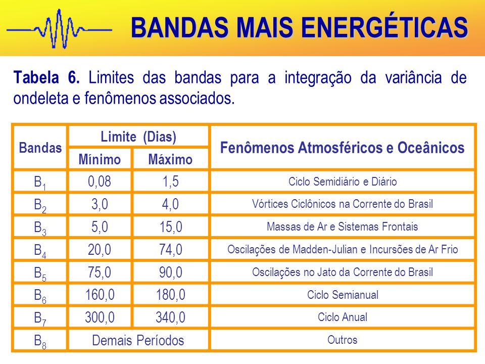 BANDAS MAIS ENERGÉTICAS Tabela 6.
