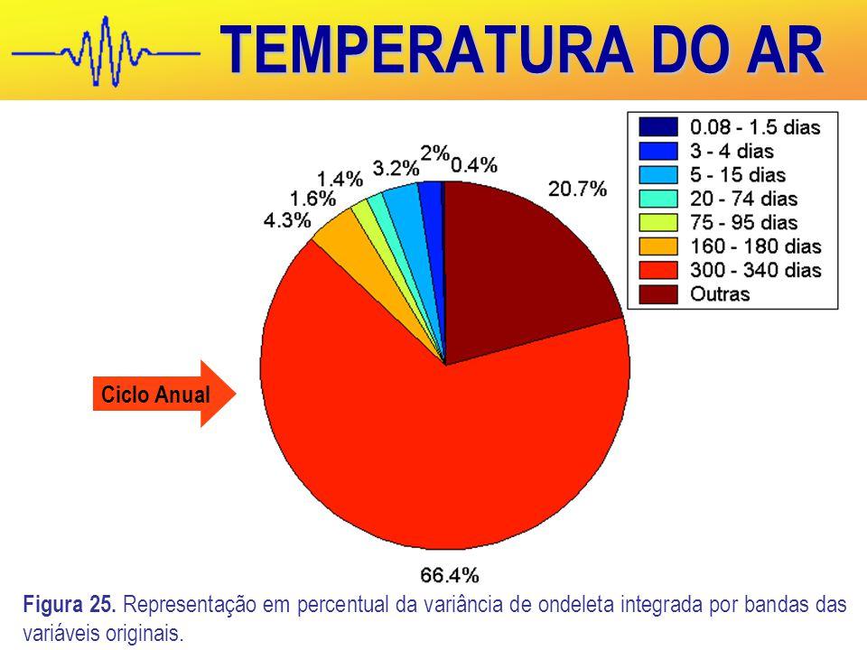 TEMPERATURA DO AR Figura 25.