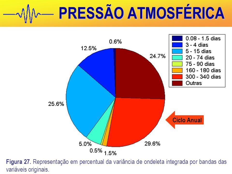 PRESSÃO ATMOSFÉRICA Figura 27.