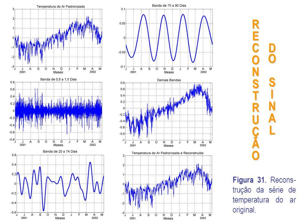 Figura 31. Recons- trução da série de temperatura do ar original. DOSINAL RECONSTRUÇÃO