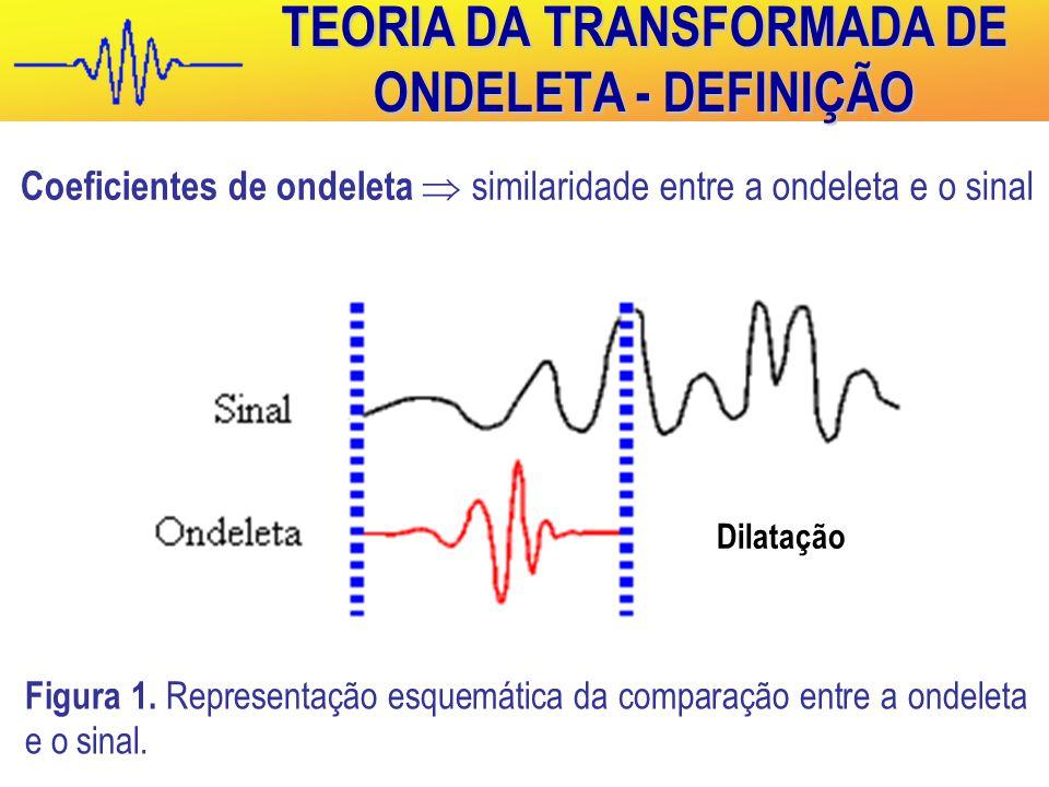 TEORIA DA TRANSFORMADA DE ONDELETA - DEFINIÇÃO Coeficientes de ondeleta  similaridade entre a ondeleta e o sinal Translação Dilatação Figura 1.
