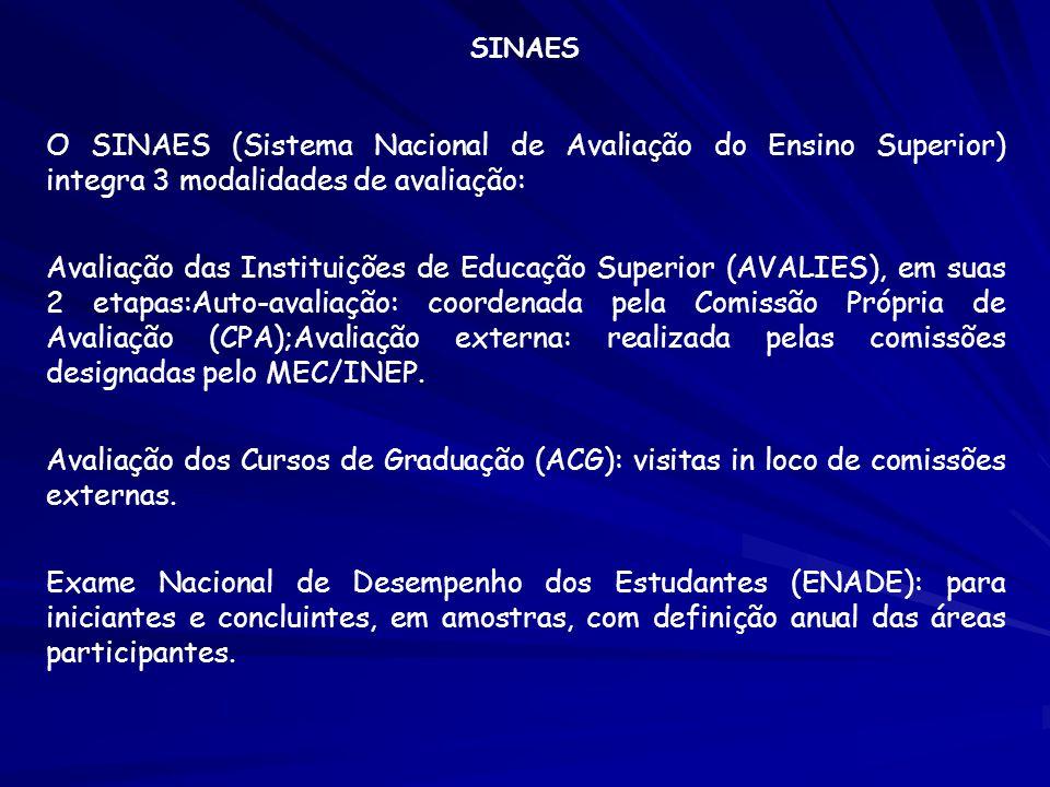 SINAES O SINAES (Sistema Nacional de Avaliação do Ensino Superior) integra 3 modalidades de avaliação: Avaliação das Instituições de Educação Superior
