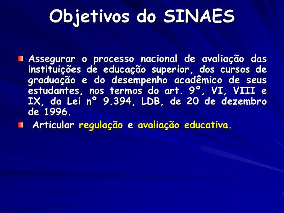 Objetivos do SINAES Assegurar o processo nacional de avaliação das instituições de educação superior, dos cursos de graduação e do desempenho acadêmic