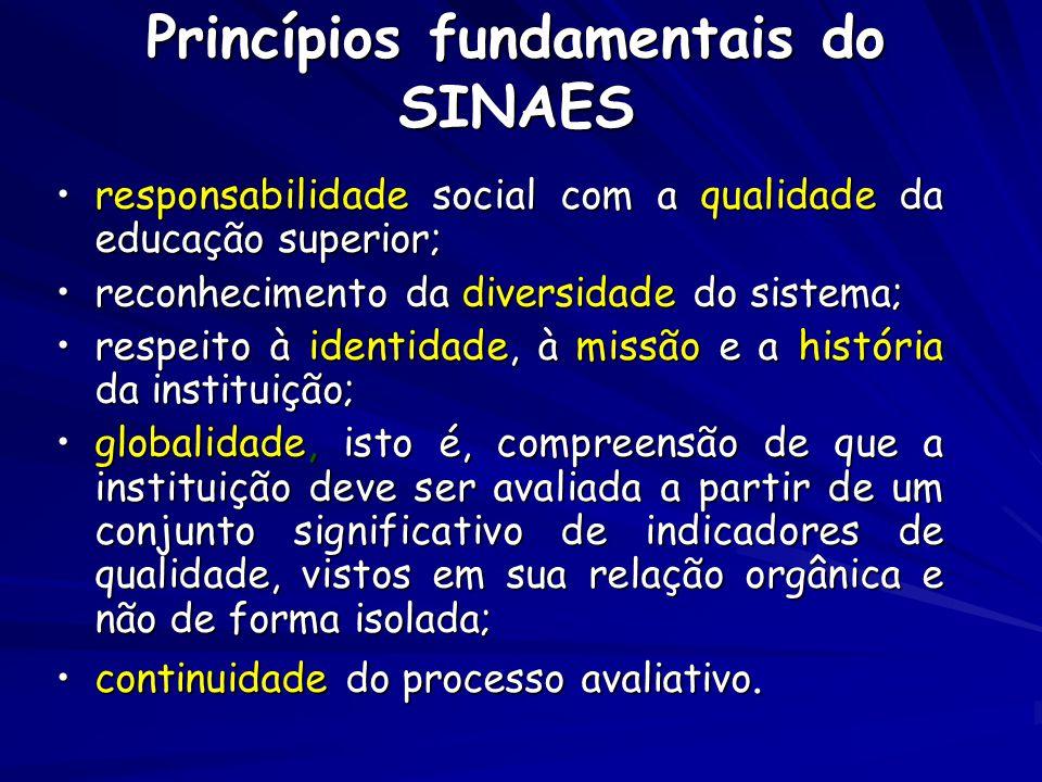 Princípios fundamentais do SINAES responsabilidade social com a qualidade da educação superior;responsabilidade social com a qualidade da educação sup