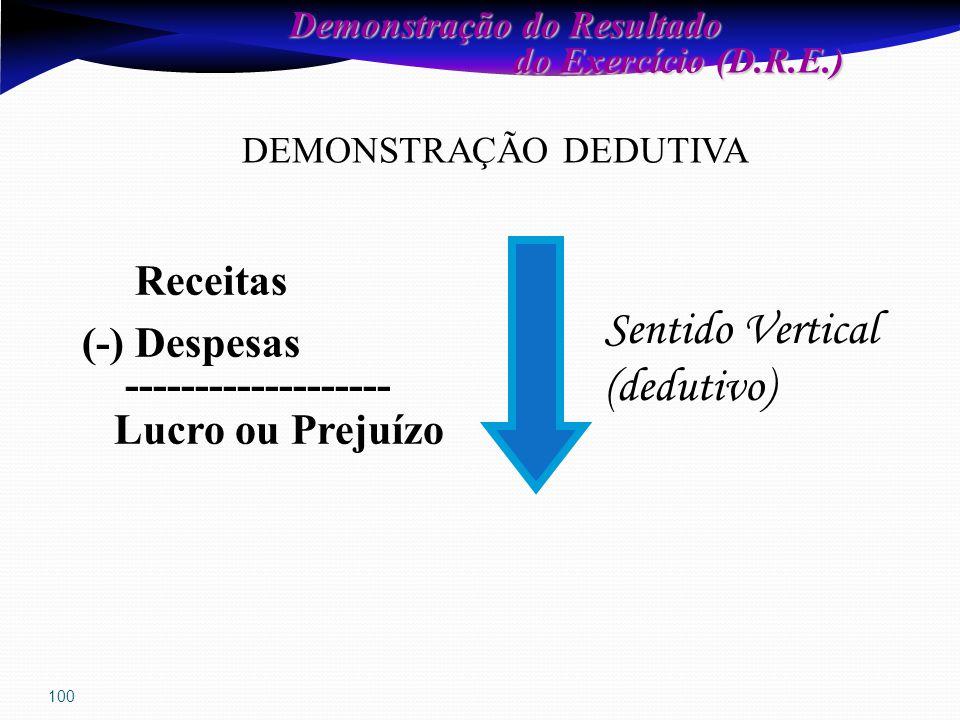 100 Demonstração do Resultado do Exercício (D.R.E.) do Exercício (D.R.E.) DEMONSTRAÇÃO DEDUTIVA Receitas (-) Despesas ------------------- Lucro ou Prejuízo Sentido Vertical (dedutivo)