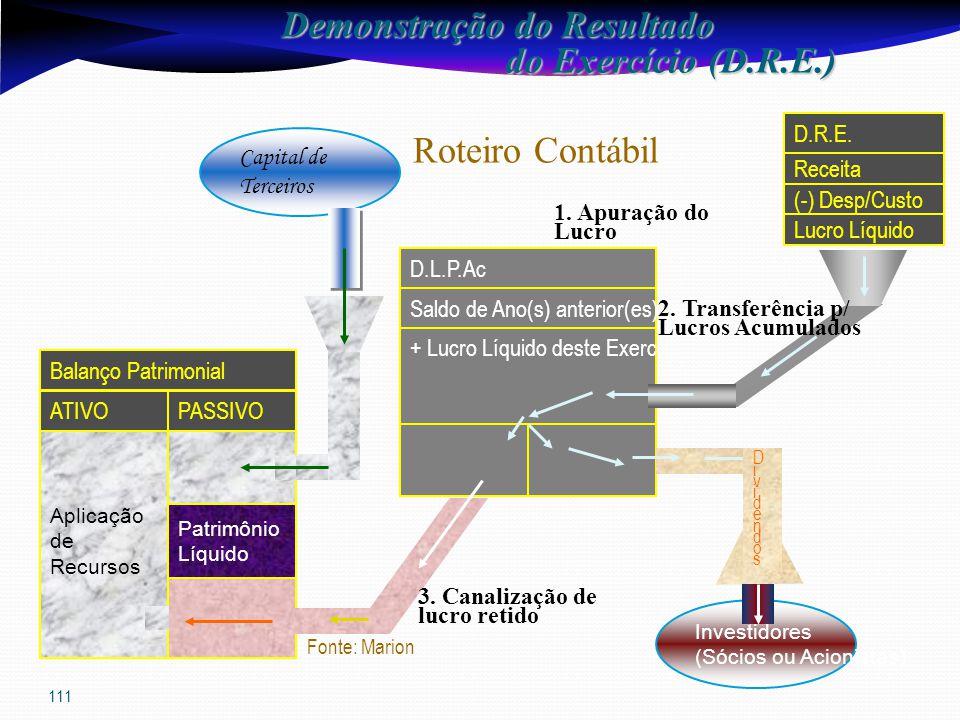 111 Patrimônio Líquido Balanço Patrimonial PASSIVO Aplicação de Recursos D.L.P.Ac D.R.E.