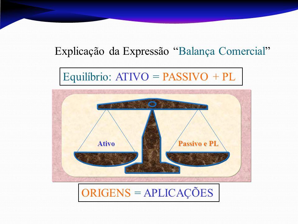 Ativo Passivo e PL Explicação da Expressão Balança Comercial Equilíbrio: ATIVO = PASSIVO + PL ORIGENS = APLICAÇÕES