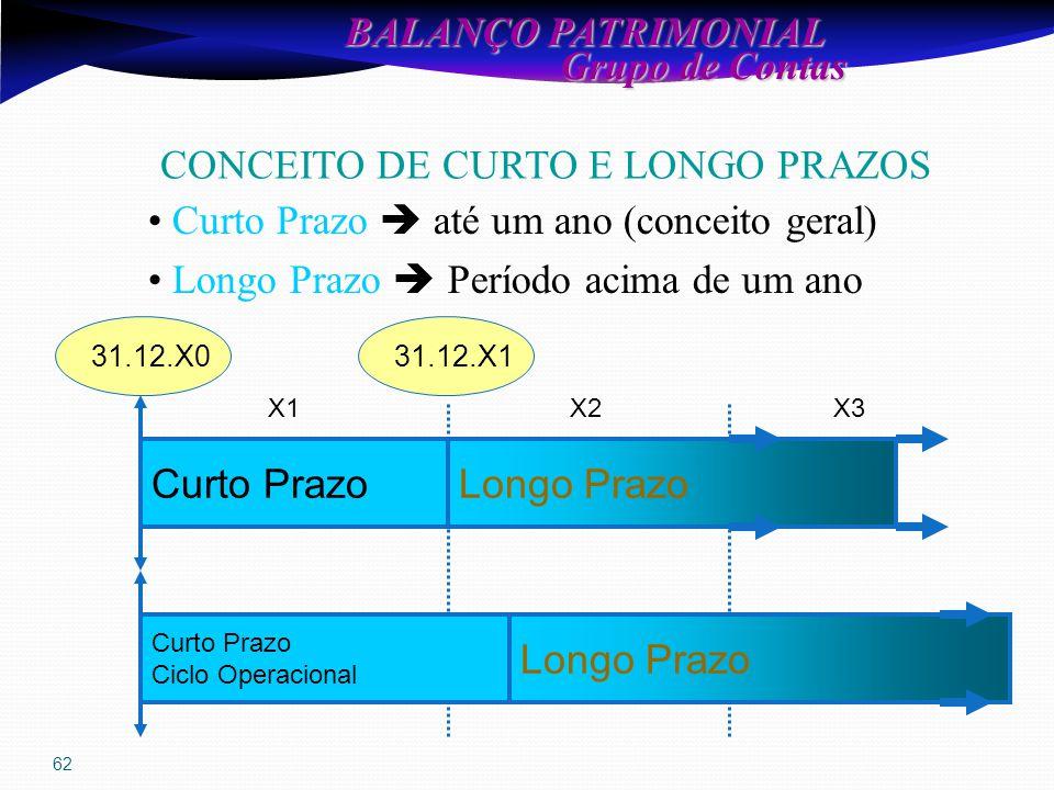 62 BALANÇO PATRIMONIAL Grupo de Contas Grupo de Contas Curto PrazoLongo Prazo X1X2 31.12.X131.12.X0 Curto Prazo Ciclo Operacional Longo Prazo X3 Curto Prazo  até um ano (conceito geral) Longo Prazo  Período acima de um ano CONCEITO DE CURTO E LONGO PRAZOS