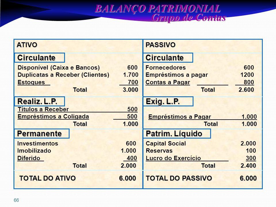 66 BALANÇO PATRIMONIAL Grupo de Contas Grupo de Contas ATIVOPASSIVO CirculanteCirculante Permanente Realiz.