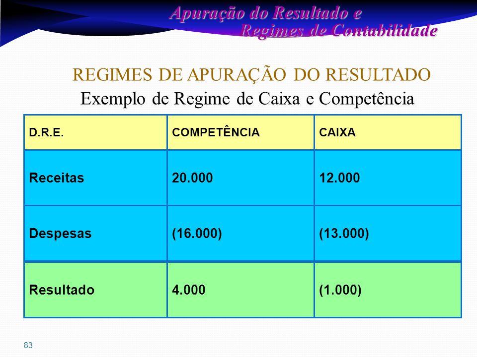 83 D.R.E.CAIXACOMPETÊNCIA Despesas(13.000)(16.000) Resultado Receitas12.00020.000 (1.000)4.000 REGIMES DE APURAÇÃO DO RESULTADO Apuração do Resultado e Regimes de Contabilidade Regimes de Contabilidade Exemplo de Regime de Caixa e Competência