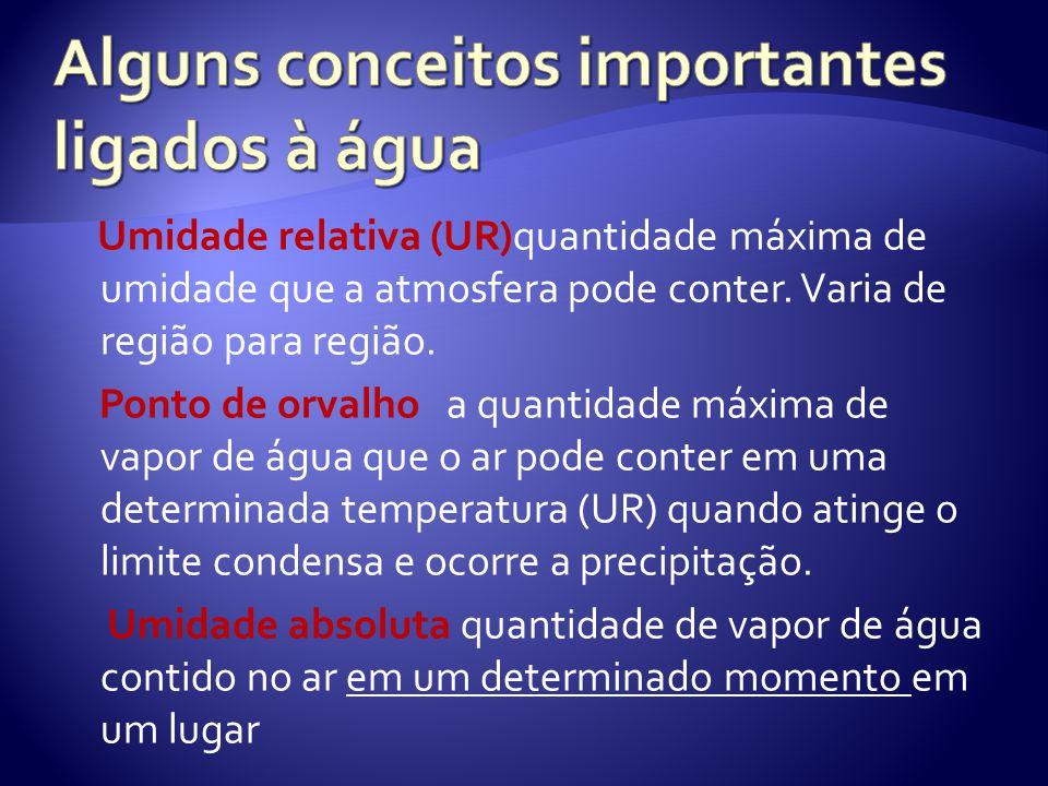 Umidade relativa (UR)quantidade máxima de umidade que a atmosfera pode conter. Varia de região para região. Ponto de orvalho a quantidade máxima de va