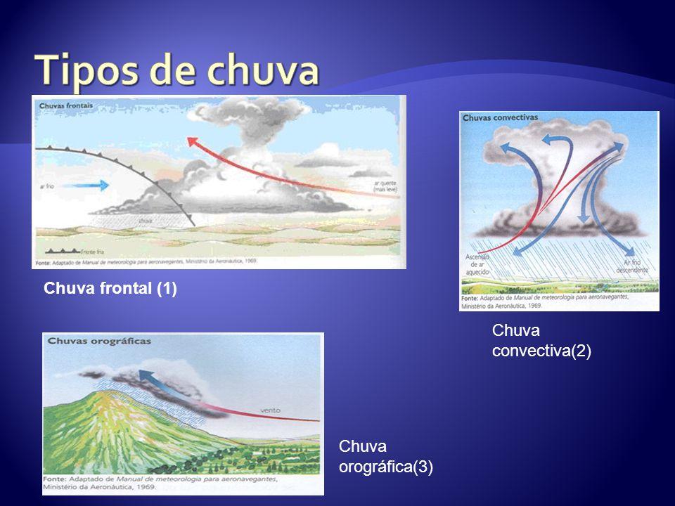 Chuva frontal (1) Chuva convectiva(2) Chuva orográfica(3)
