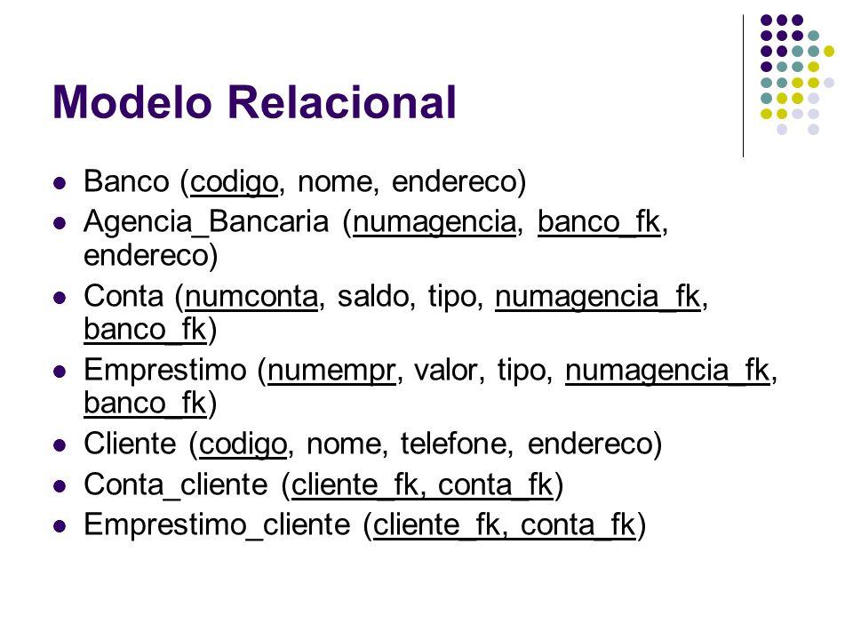 Modelo Relacional Banco (codigo, nome, endereco) Agencia_Bancaria (numagencia, banco_fk, endereco) Conta (numconta, saldo, tipo, numagencia_fk, banco_fk) Emprestimo (numempr, valor, tipo, numagencia_fk, banco_fk) Cliente (codigo, nome, telefone, endereco) Conta_cliente (cliente_fk, conta_fk) Emprestimo_cliente (cliente_fk, conta_fk)