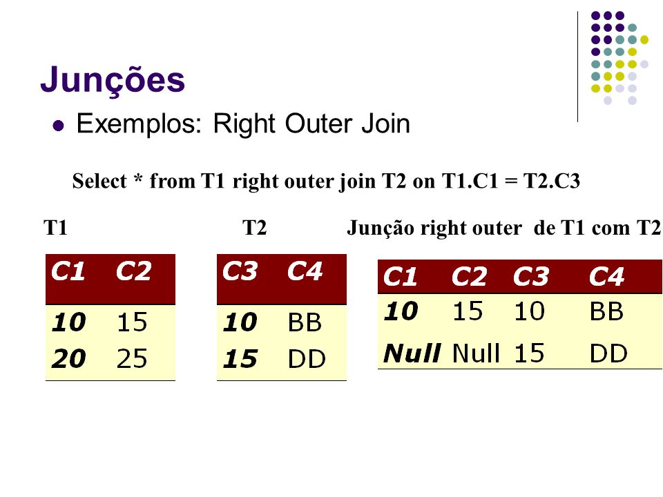 Junções Exemplos: Right Outer Join T1T2 Junção right outer de T1 com T2 Select * from T1 right outer join T2 on T1.C1 = T2.C3