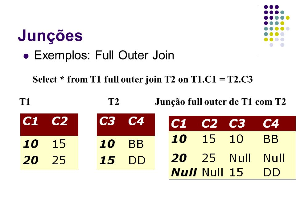 Junções Exemplos: Full Outer Join T1T2 Junção full outer de T1 com T2 Select * from T1 full outer join T2 on T1.C1 = T2.C3