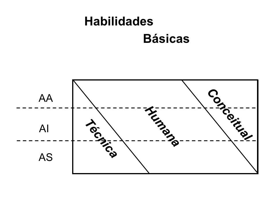 AA AI AS Habilidades Básicas Técnica Humana Conceitual