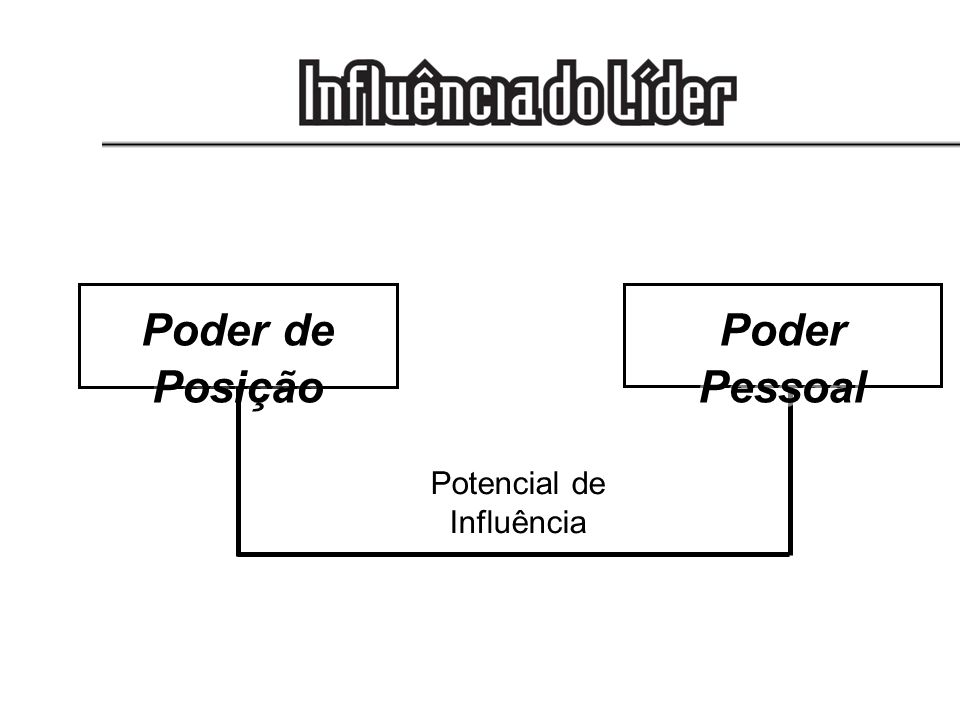 Poder de Posição Poder Pessoal Potencial de Influência