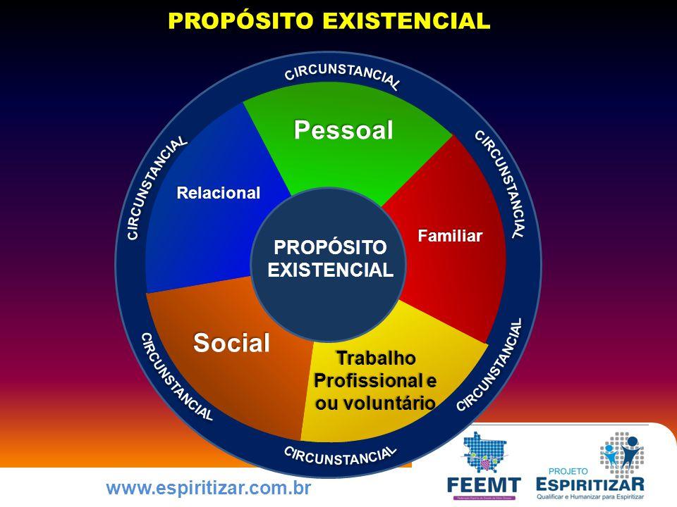 www.espiritizar.com.br PROPÓSITO EXISTENCIAL PROPÓSITO EXISTENCIAL Pessoal Familiar Trabalho Profissional e ou voluntário Social Relacional