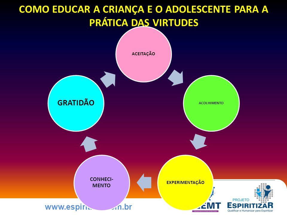 www.espiritizar.com.br COMO EDUCAR A CRIANÇA E O ADOLESCENTE PARA A PRÁTICA DAS VIRTUDES ACEITAÇÃO ACOLHIMENTO EXPERIMENTAÇÃO CONHECI- MENTO GRATIDÃO