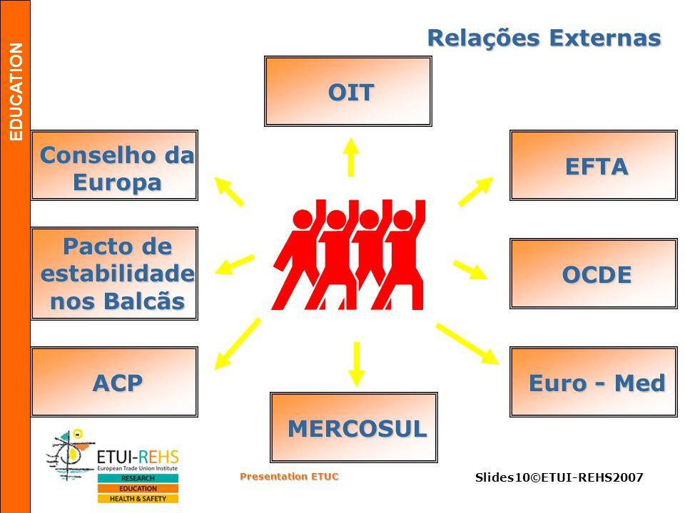 EDUCATION Presentation ETUC Slides10©ETUI-REHS2007 EFTA Conselho da Europa OIT Pacto de estabilidade nos Balcãs ACP Euro - Med OCDE MERCOSUL Relações Externas