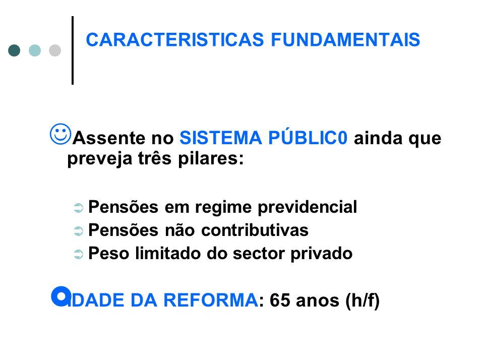 CARACTERISTICAS FUNDAMENTAIS Assente no SISTEMA PÚBLIC0 ainda que preveja três pilares:  Pensões em regime previdencial  Pensões não contributivas  Peso limitado do sector privado  IDADE DA REFORMA: 65 anos (h/f)