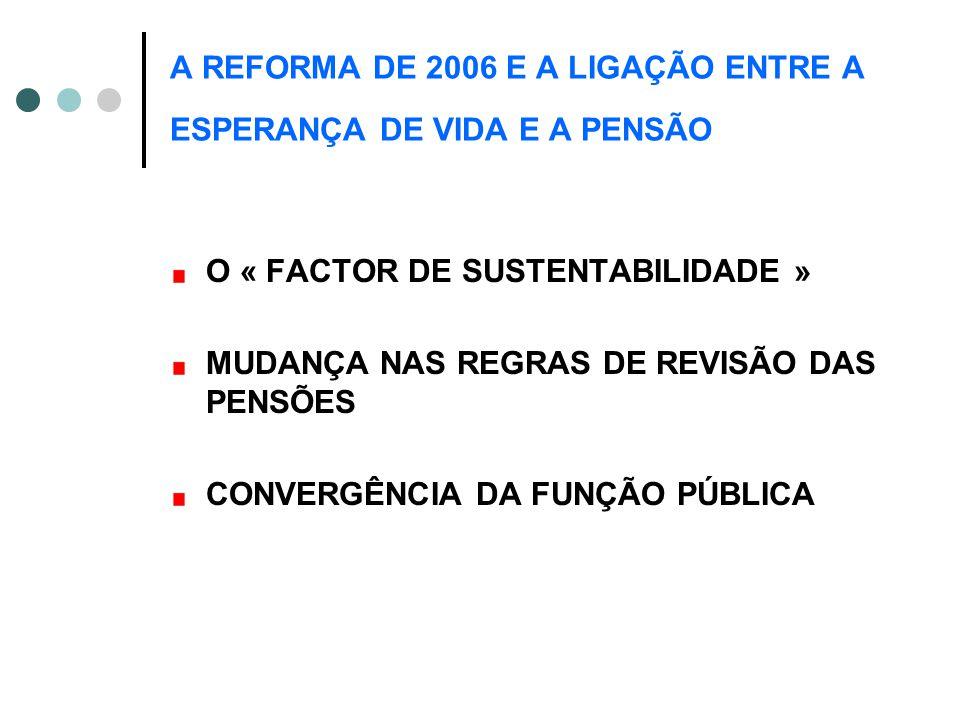 A REFORMA DE 2006 E A LIGAÇÃO ENTRE A ESPERANÇA DE VIDA E A PENSÃO O « FACTOR DE SUSTENTABILIDADE » MUDANÇA NAS REGRAS DE REVISÃO DAS PENSÕES CONVERGÊNCIA DA FUNÇÃO PÚBLICA
