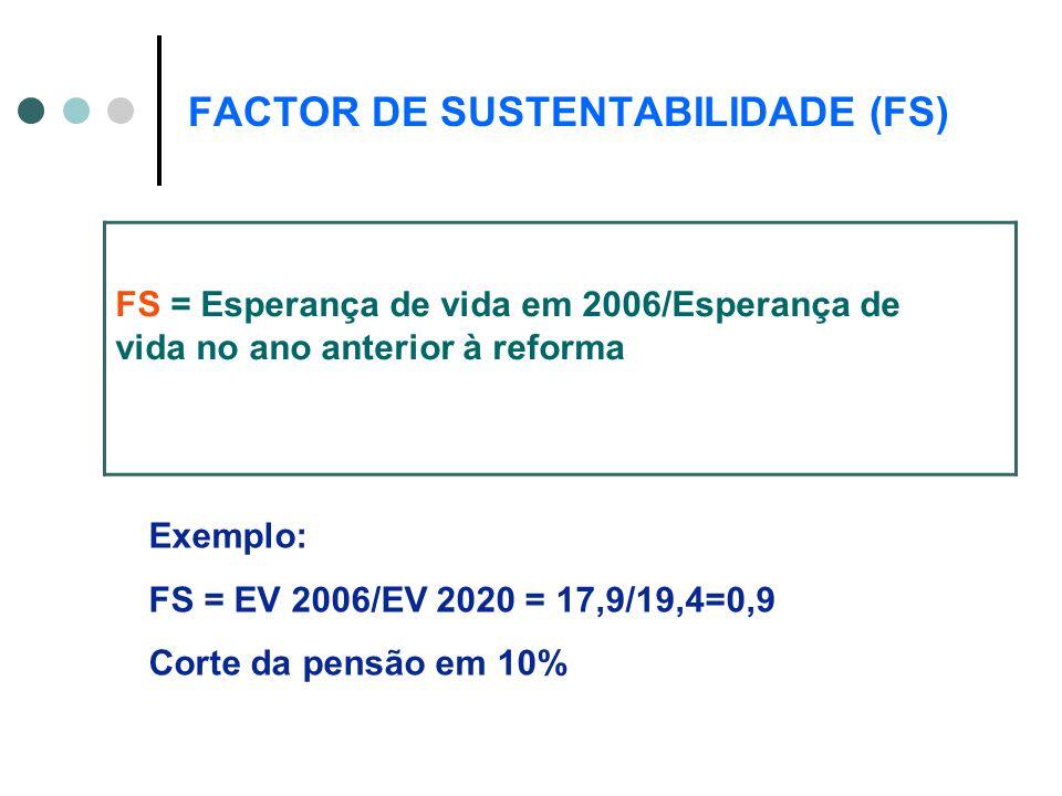 FACTOR DE SUSTENTABILIDADE (FS) Exemplo: FS = EV 2006/EV 2020 = 17,9/19,4=0,9 Corte da pensão em 10% FS = Esperança de vida em 2006/Esperança de vida