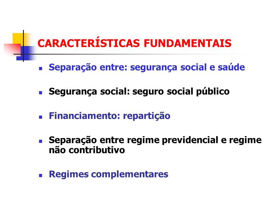 CARACTERÍSTICAS FUNDAMENTAIS Separação entre: segurança social e saúde Segurança social: seguro social público Financiamento: repartição Separação entre regime previdencial e regime não contributivo Regimes complementares