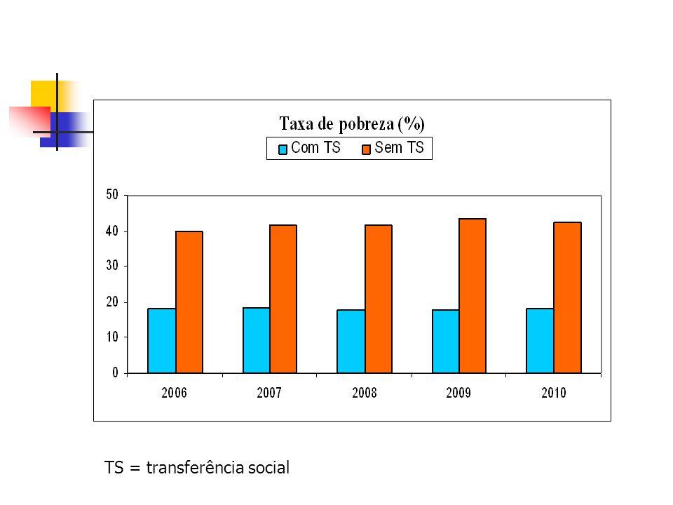 TS = transferência social