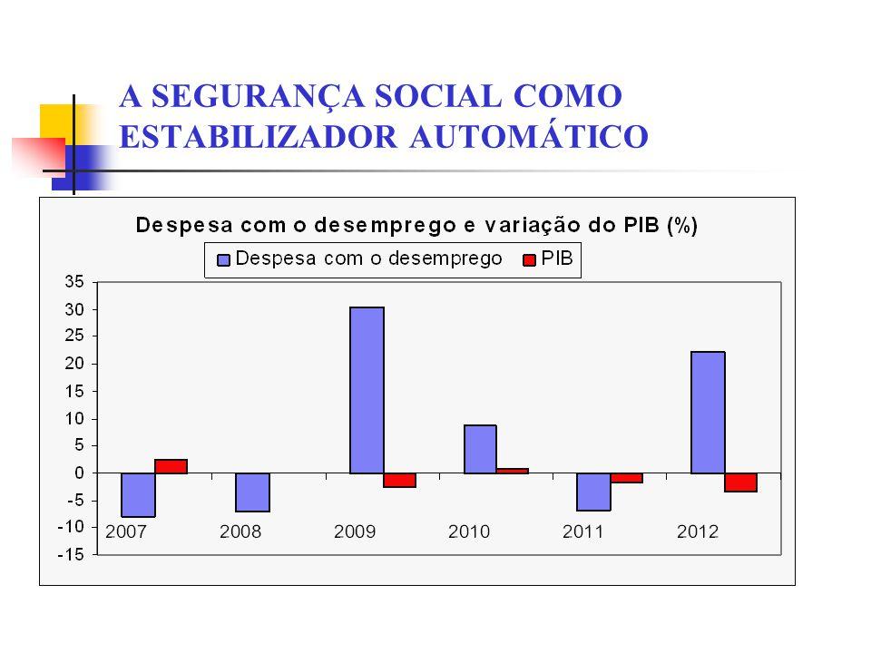 A SEGURANÇA SOCIAL COMO ESTABILIZADOR AUTOMÁTICO